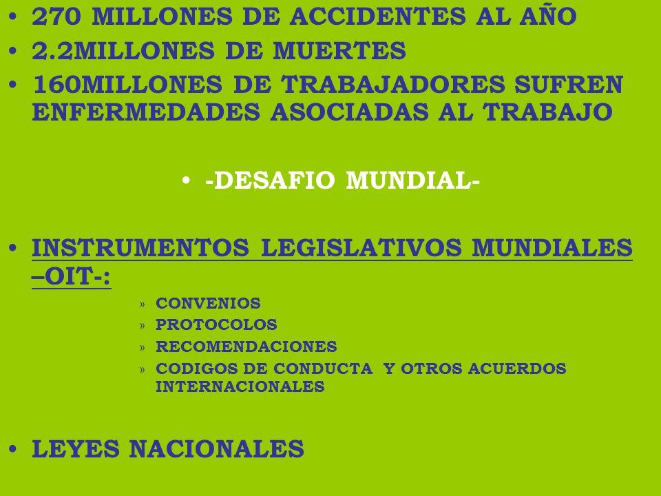 270 MILLONES DE ACCIDENTES AL AÑO 2.2MILLONES DE MUERTES
