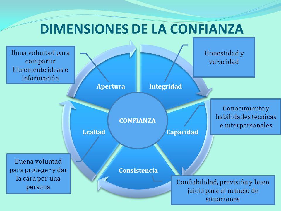 DIMENSIONES DE LA CONFIANZA