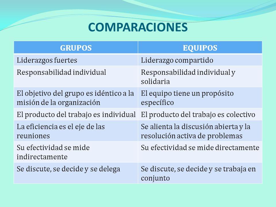 COMPARACIONES GRUPOS EQUIPOS Liderazgos fuertes Liderazgo compartido