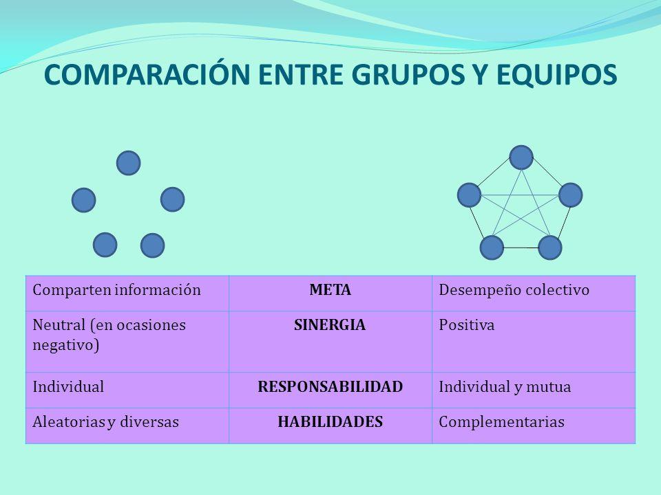 COMPARACIÓN ENTRE GRUPOS Y EQUIPOS