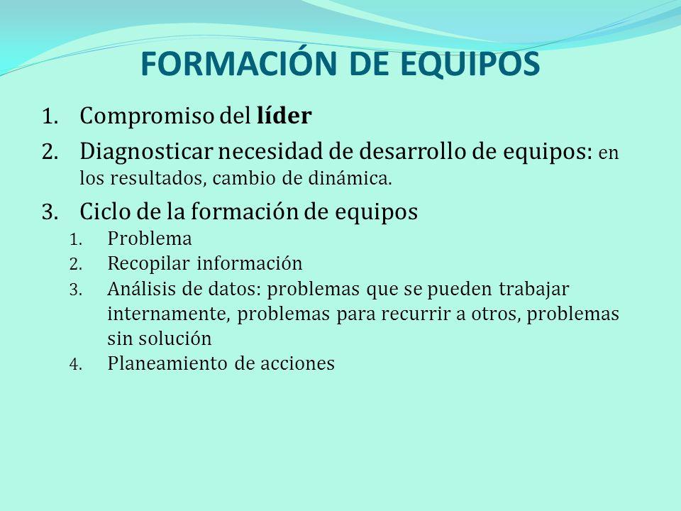 FORMACIÓN DE EQUIPOS Compromiso del líder
