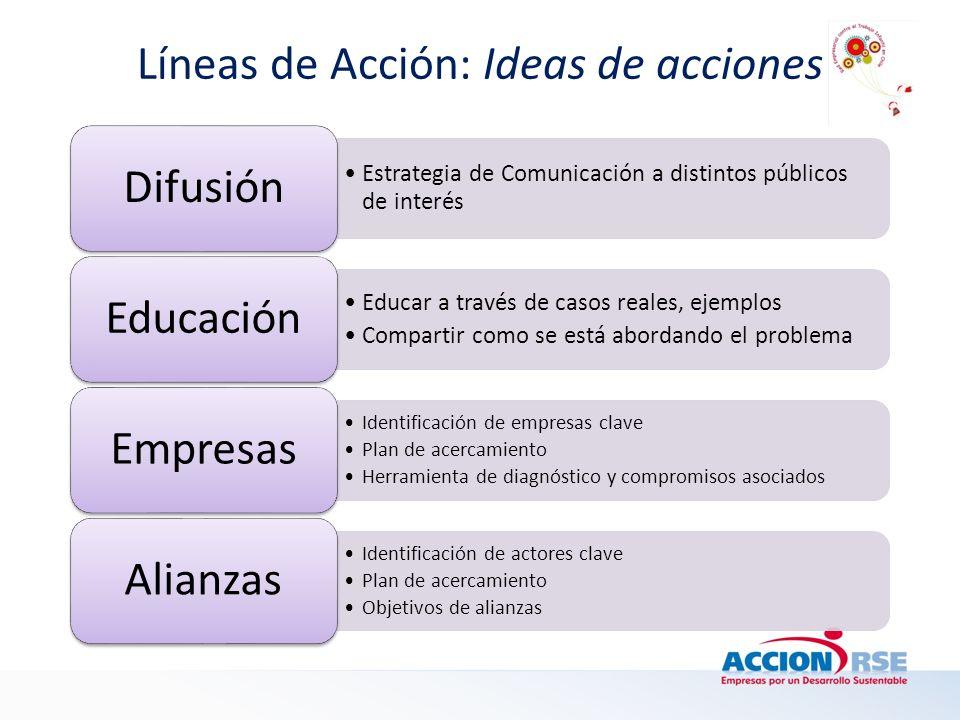 Líneas de Acción: Ideas de acciones