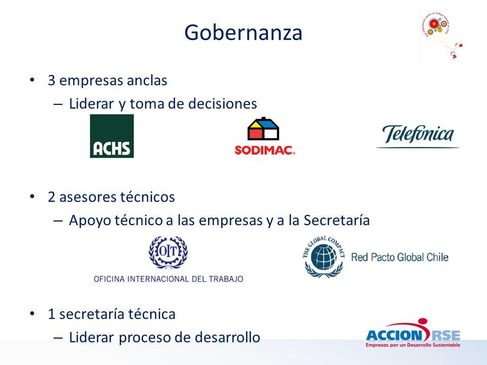 Gobernanza 3 empresas anclas Liderar y toma de decisiones