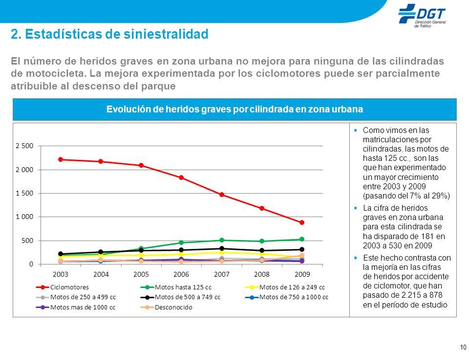 2. Estadísticas de siniestralidad