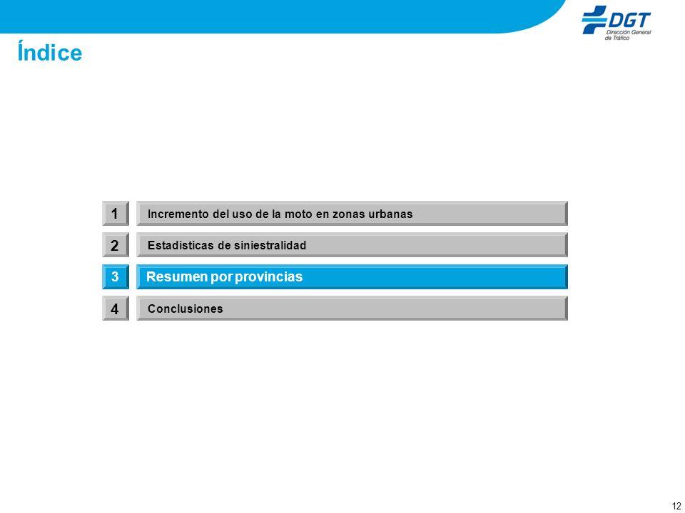 3. Resumen por provincias