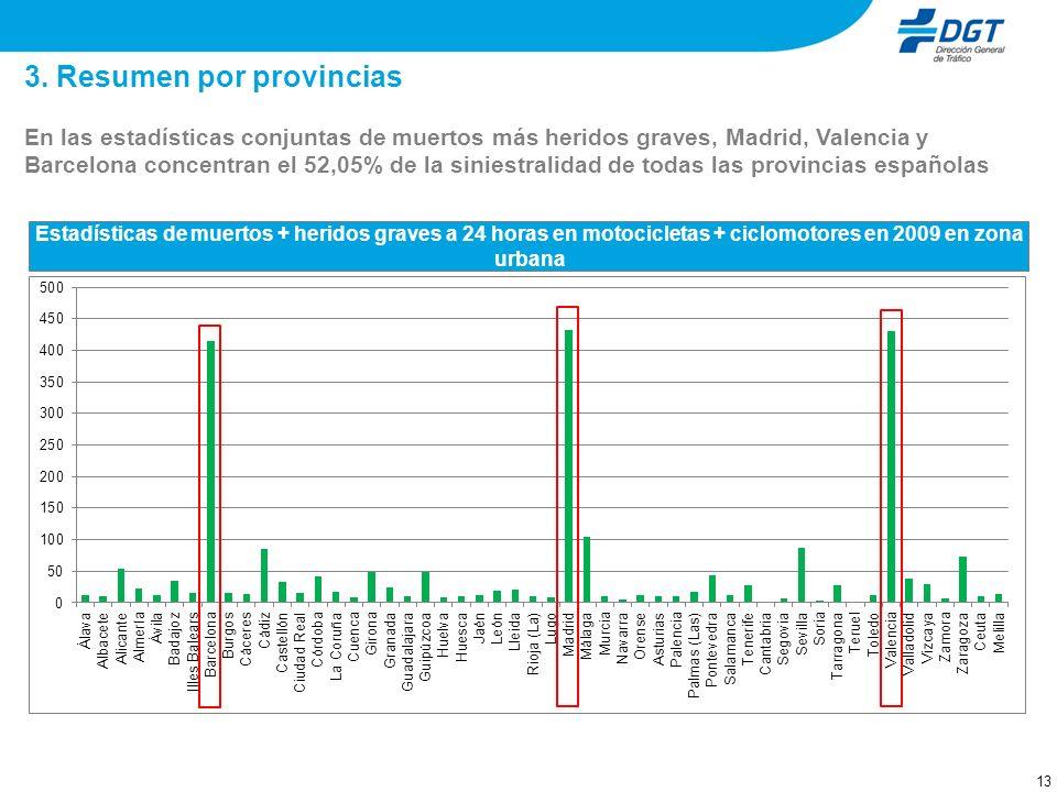 Índice 1. Incremento del uso de la moto en zonas urbanas. Estadísticas de siniestralidad. 2. Resumen por provincias.