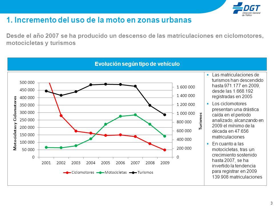 Evolución de las matriculaciones por cilindrada 2003 - 2009