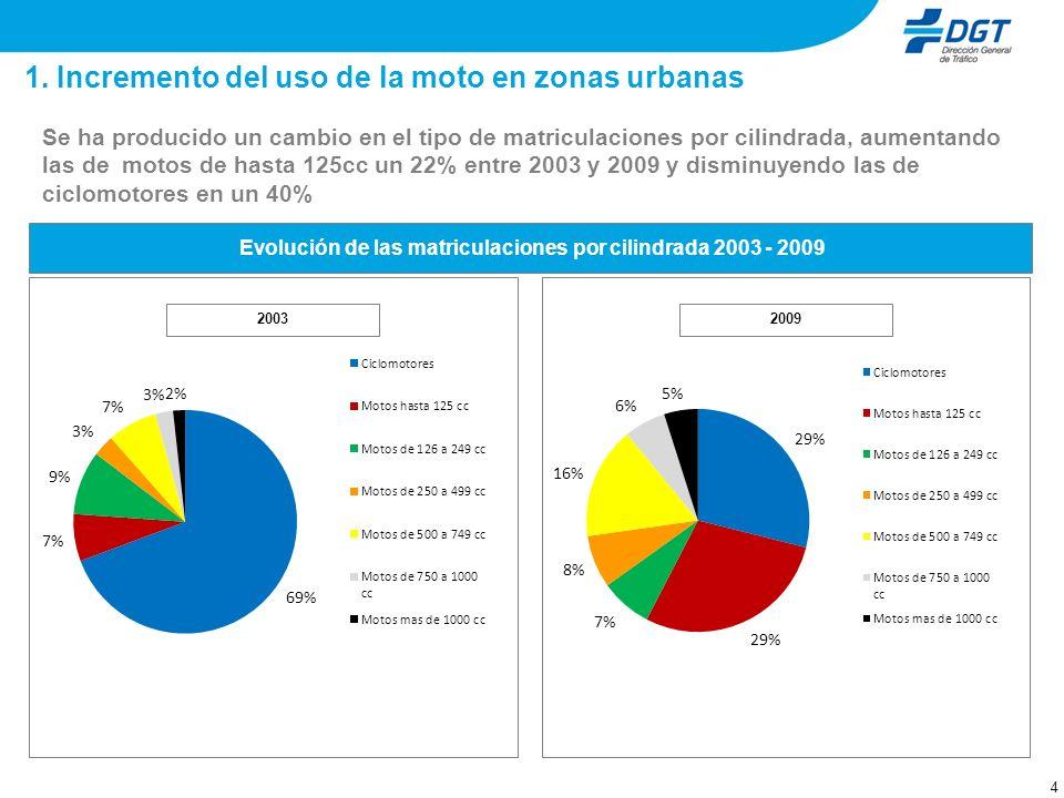 1. Incremento del uso de la moto en zonas urbanas