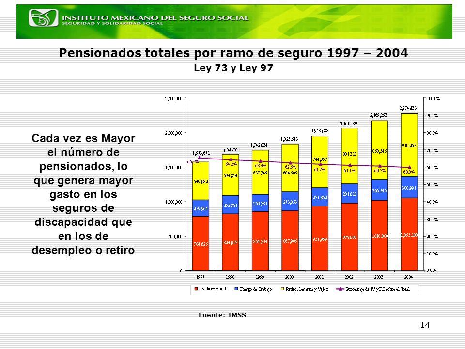 Pensionados totales por ramo de seguro 1997 – 2004