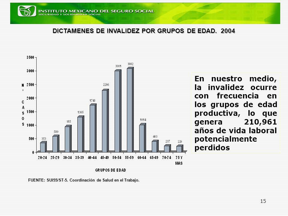 DICTAMENES DE INVALIDEZ POR GRUPOS DE EDAD. 2004
