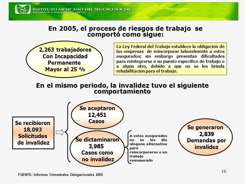 En 2005, el proceso de riesgos de trabajo se comportó como sigue: