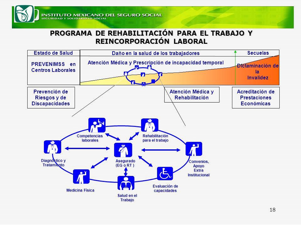 PROGRAMA DE REHABILITACIÓN PARA EL TRABAJO Y REINCORPORACIÓN LABORAL