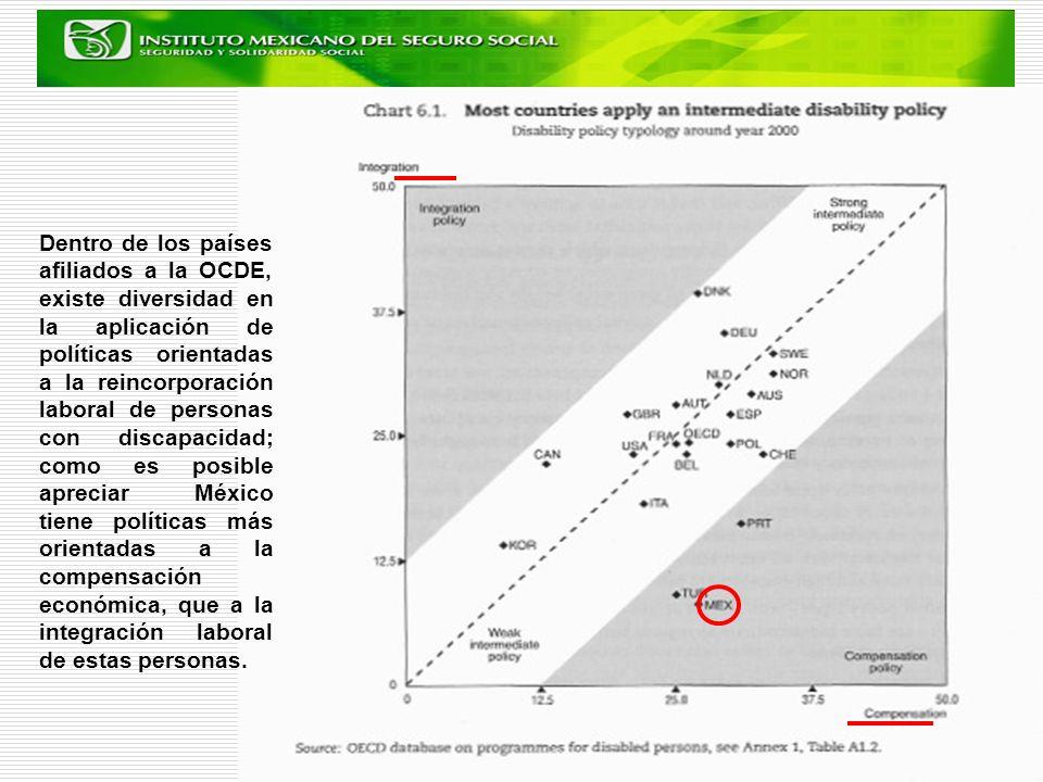 Dentro de los países afiliados a la OCDE, existe diversidad en la aplicación de políticas orientadas a la reincorporación laboral de personas con discapacidad; como es posible apreciar México tiene políticas más orientadas a la compensación económica, que a la integración laboral de estas personas.