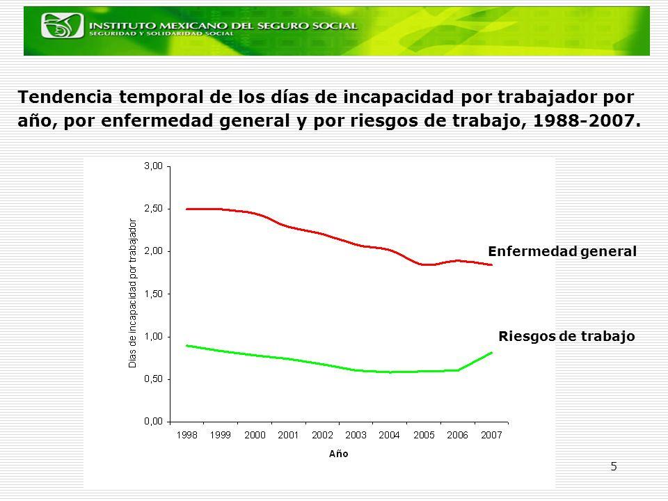 Tendencia temporal de los días de incapacidad por trabajador por año, por enfermedad general y por riesgos de trabajo, 1988-2007.