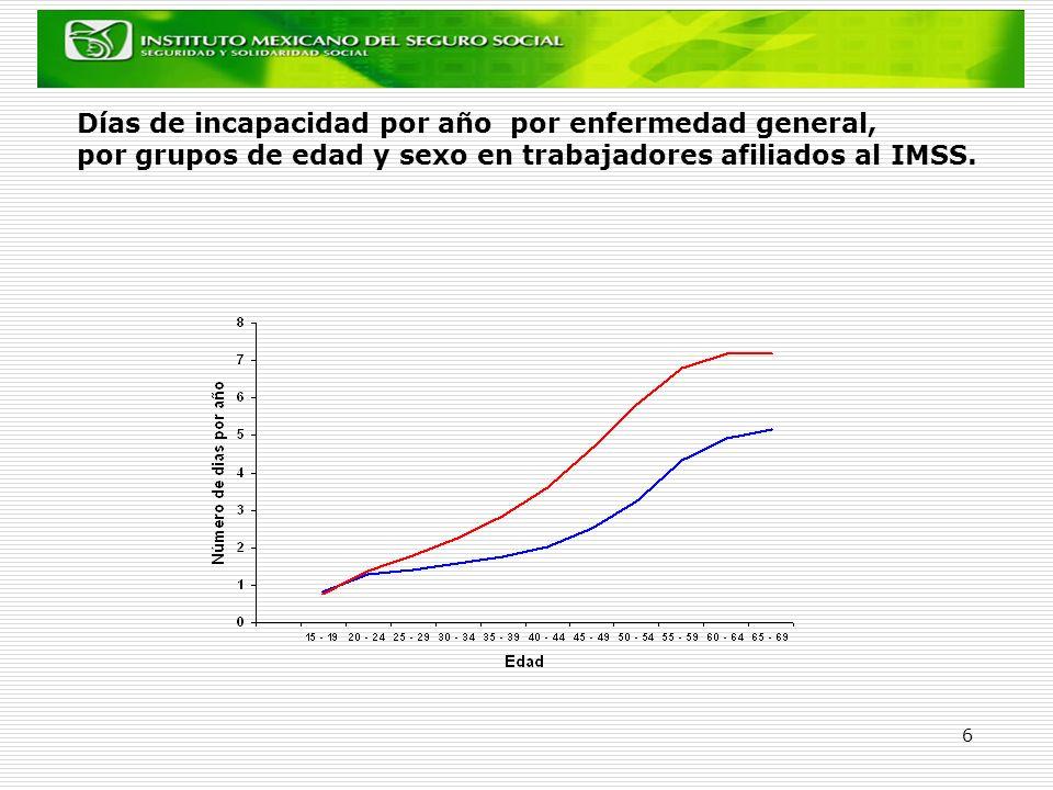 Días de incapacidad por año por enfermedad general, por grupos de edad y sexo en trabajadores afiliados al IMSS.