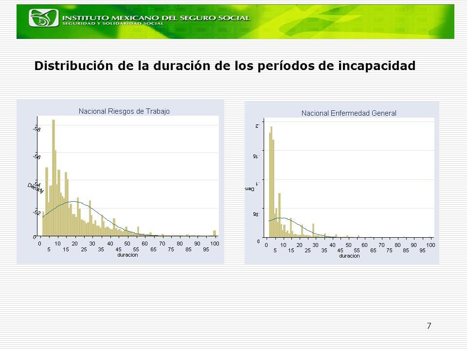Distribución de la duración de los períodos de incapacidad