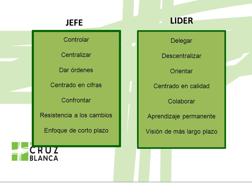LIDER JEFE Controlar Delegar Centralizar Descentralizar Dar órdenes