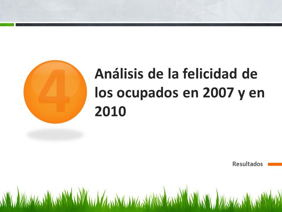 Análisis de la felicidad de los ocupados en 2007 y en 2010