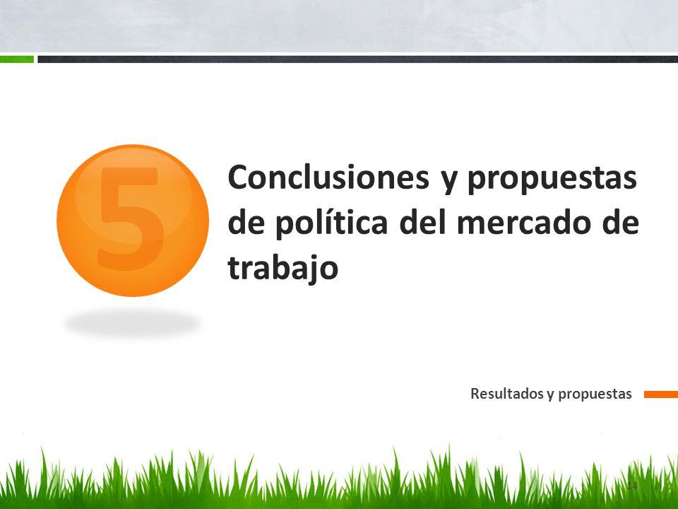 Conclusiones y propuestas de política del mercado de trabajo