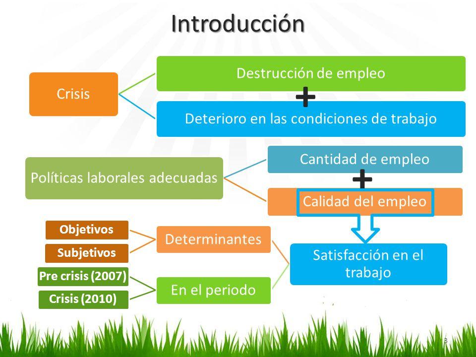 + + Introducción Crisis Destrucción de empleo