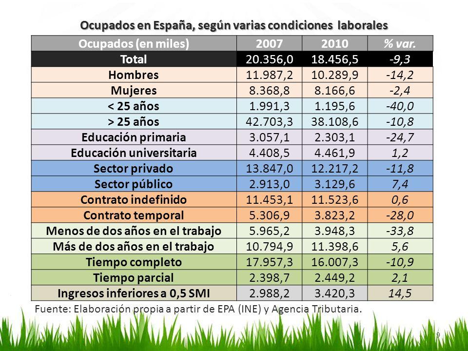 Ocupados en España, según varias condiciones laborales