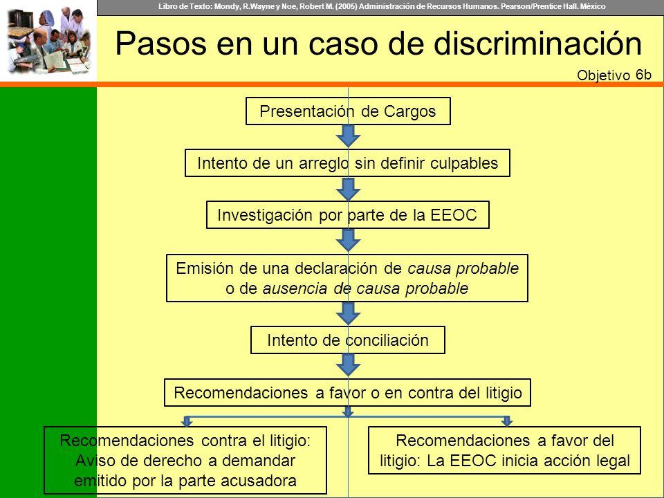 Pasos en un caso de discriminación