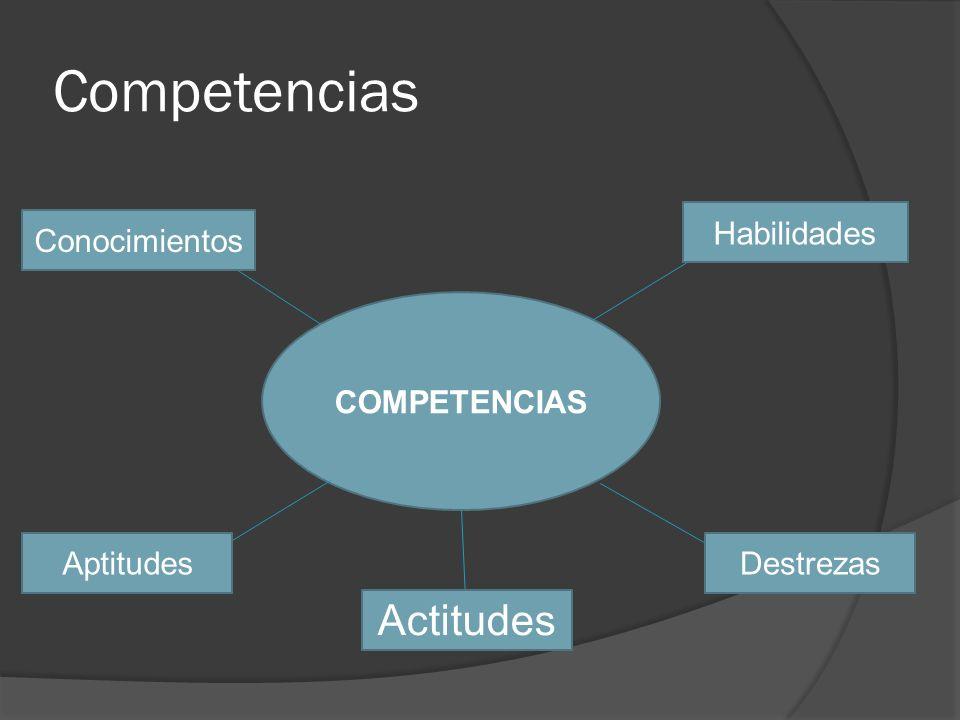 Competencias Actitudes Habilidades Conocimientos COMPETENCIAS
