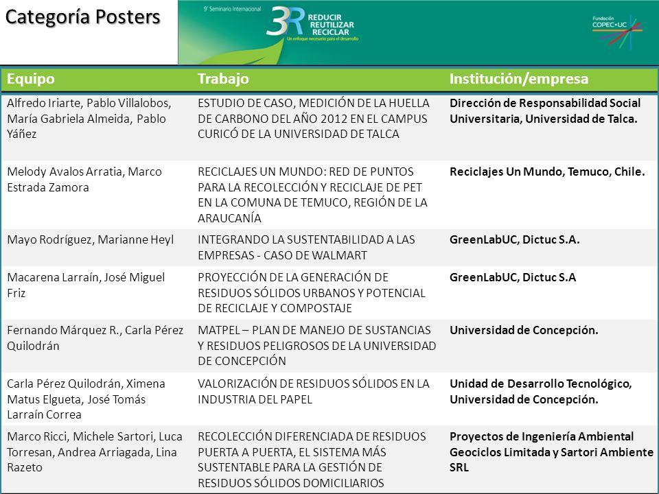 Categoría Posters Equipo Trabajo Institución/empresa