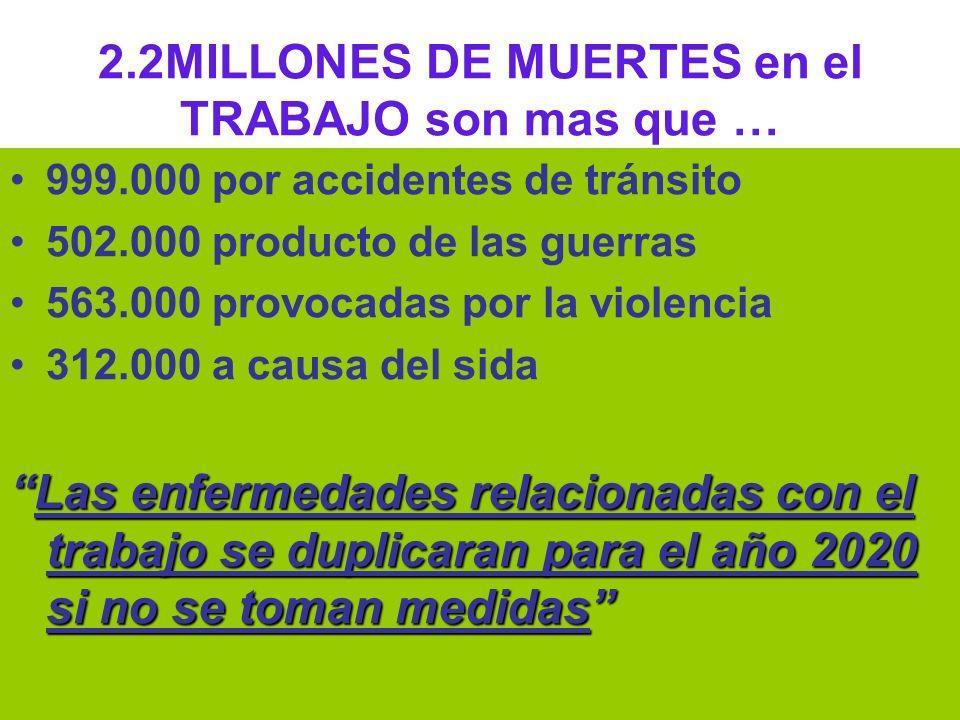 2.2MILLONES DE MUERTES en el TRABAJO son mas que …