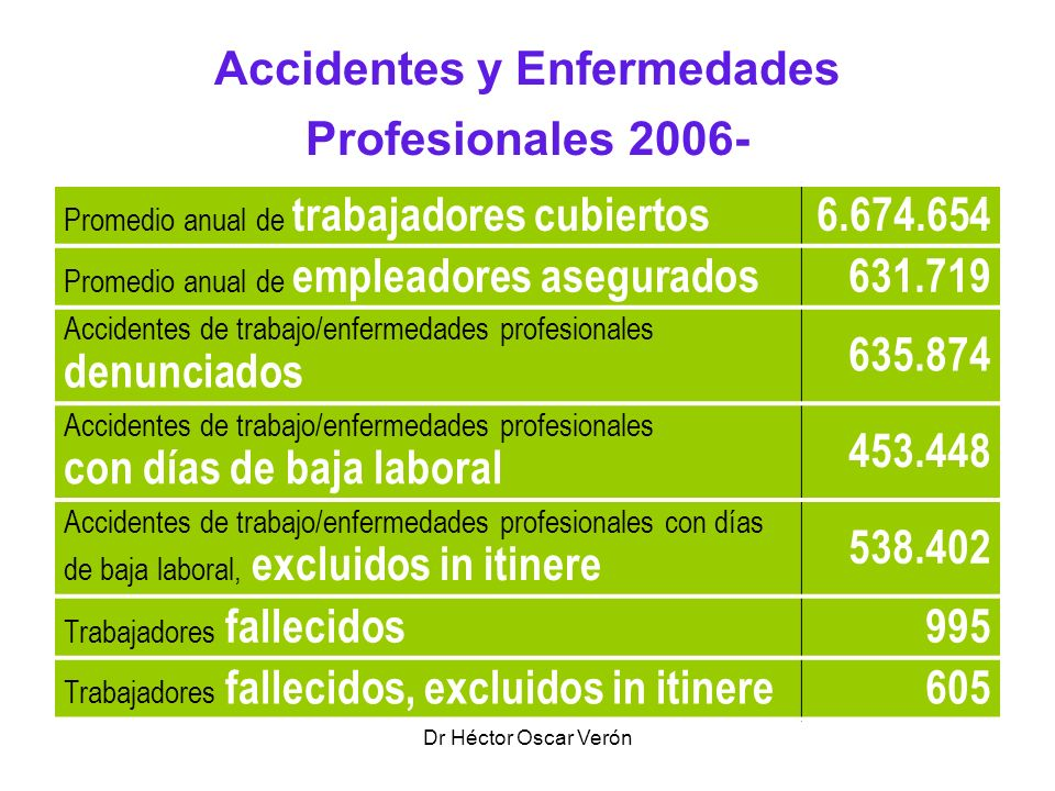 Accidentes y Enfermedades Profesionales 2006-