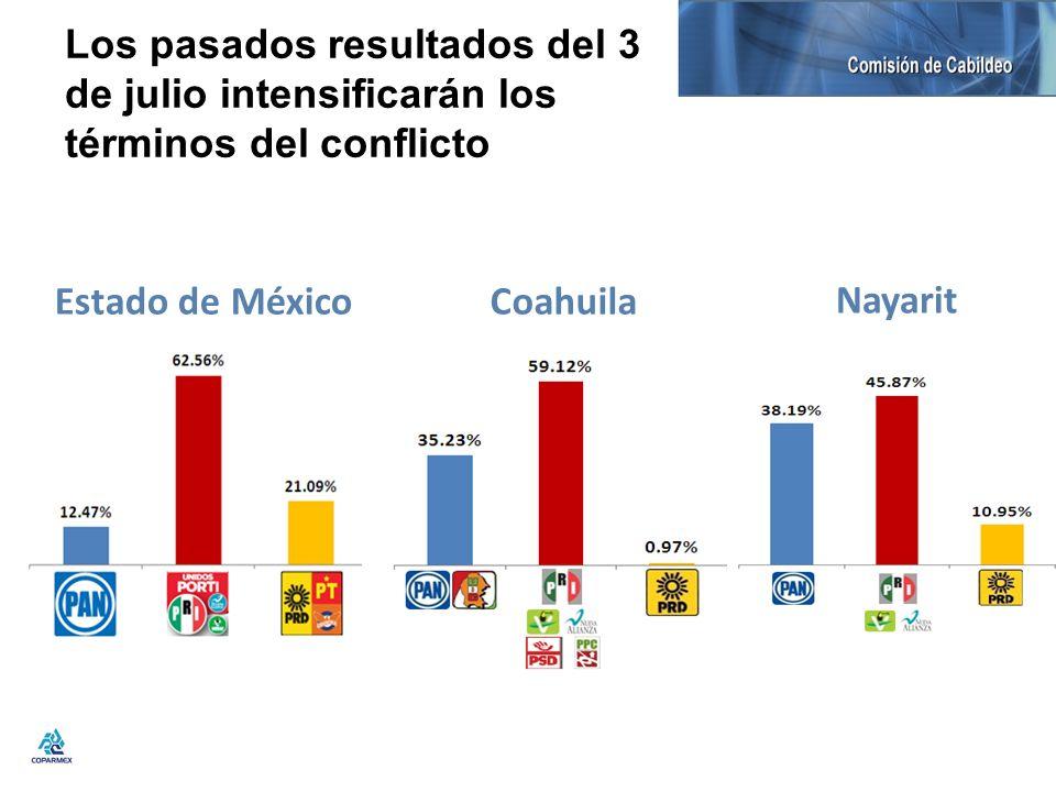 Los pasados resultados del 3 de julio intensificarán los términos del conflicto