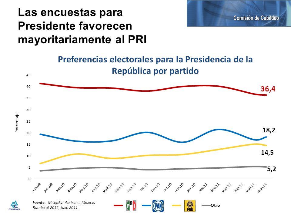 Las encuestas para Presidente favorecen mayoritariamente al PRI
