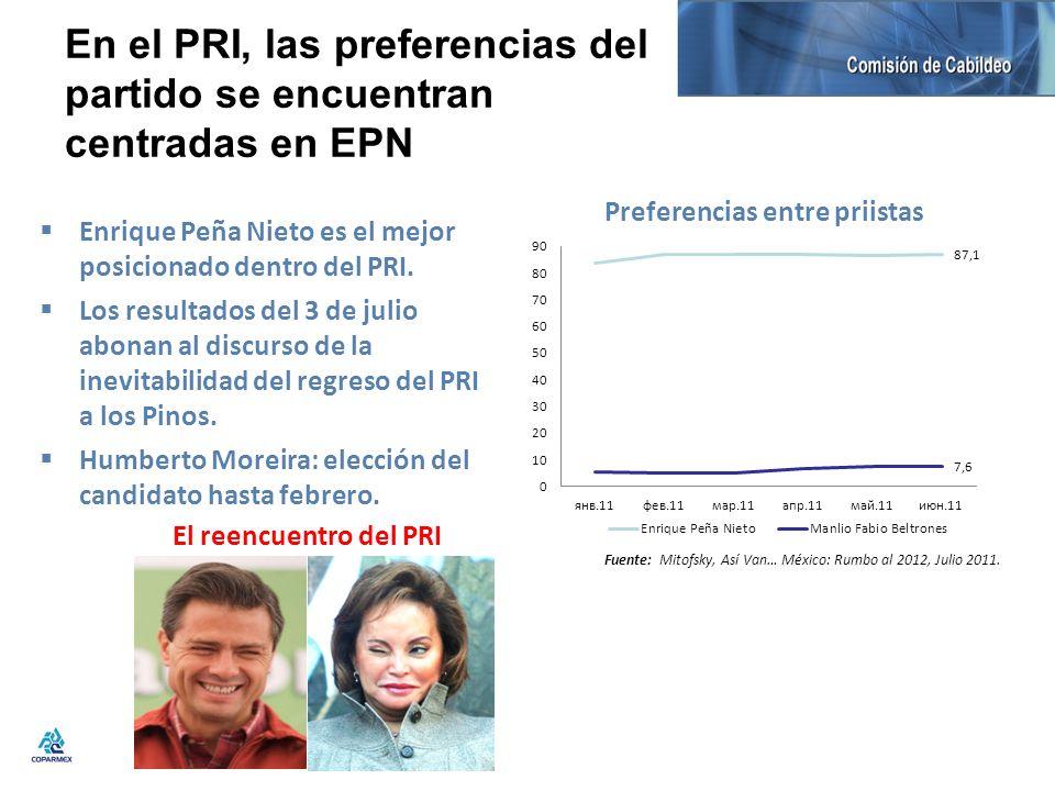 En el PRI, las preferencias del partido se encuentran centradas en EPN