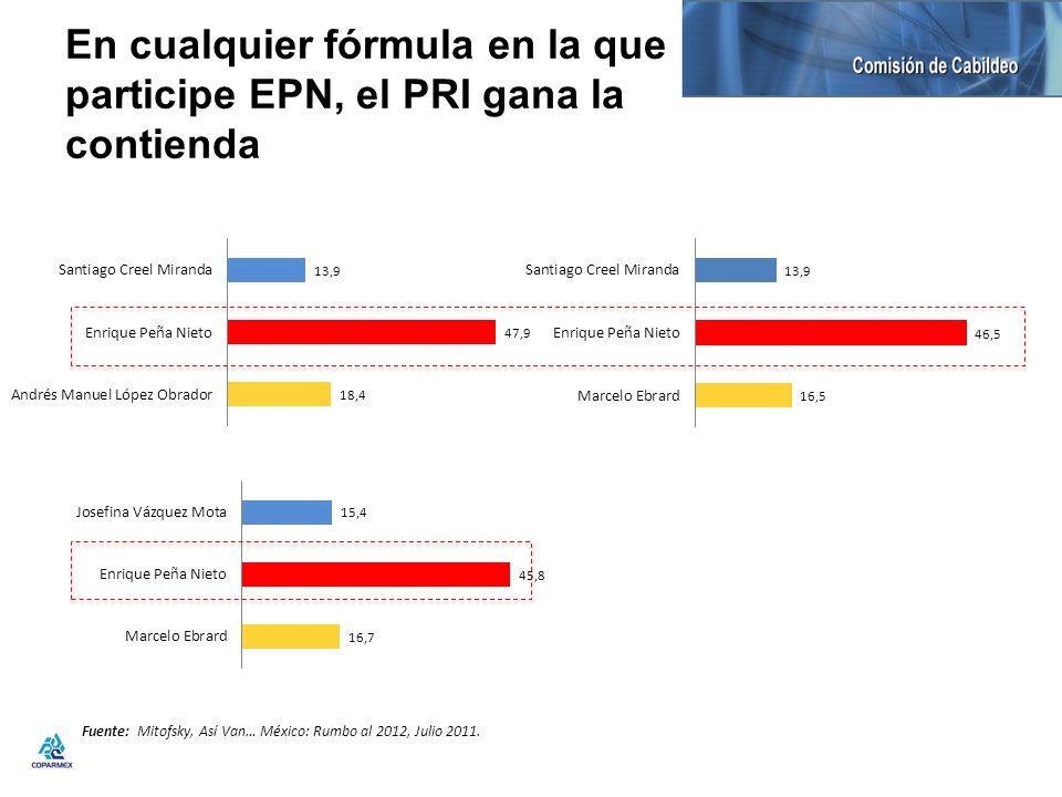 En cualquier fórmula en la que participe EPN, el PRI gana la contienda