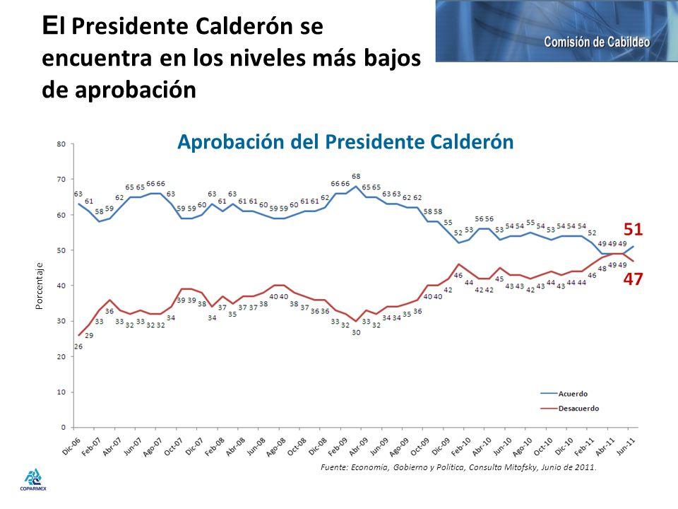 Aprobación del Presidente Calderón