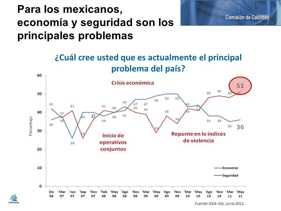 Para los mexicanos, economía y seguridad son los principales problemas