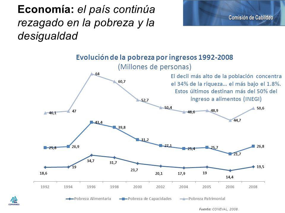 Economía: el país continúa rezagado en la pobreza y la desigualdad