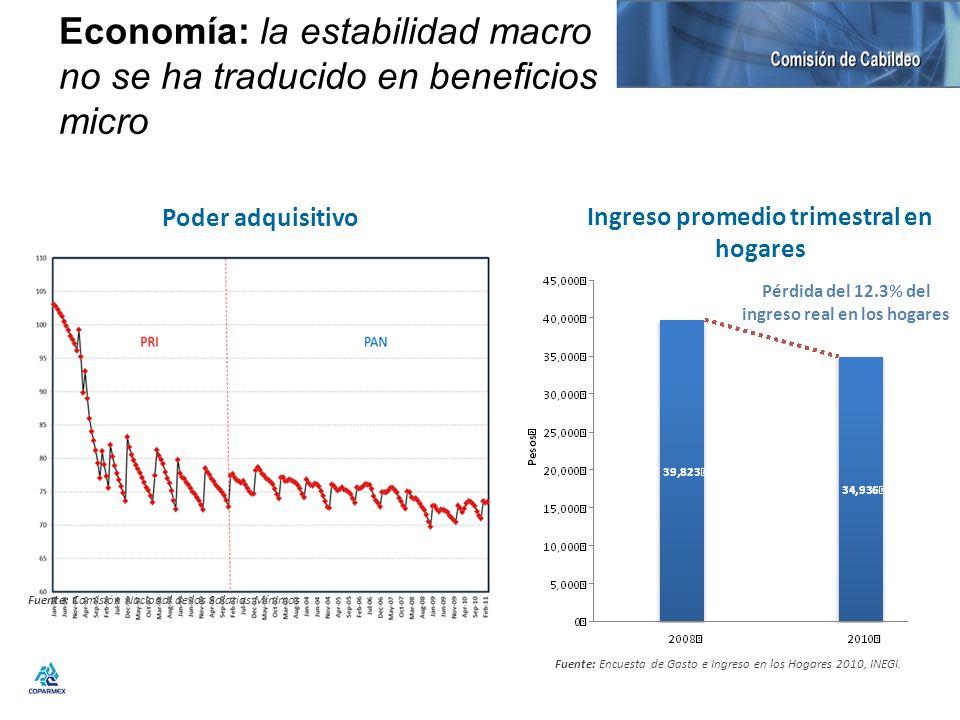 Economía: la estabilidad macro no se ha traducido en beneficios micro