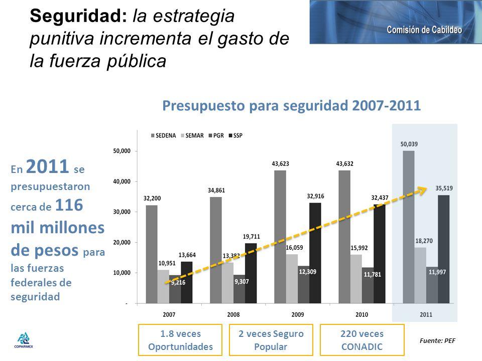 Presupuesto para seguridad 2007-2011
