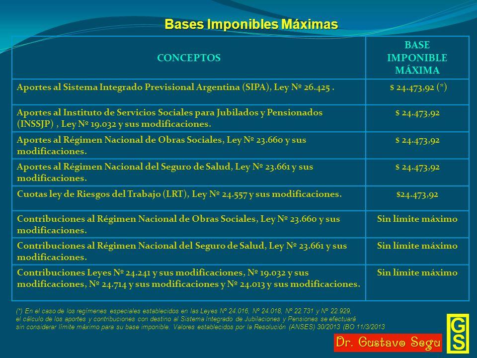 Bases Imponibles Máximas