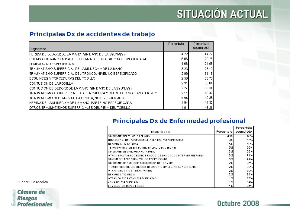SITUACIÓN ACTUAL Principales Dx de accidentes de trabajo