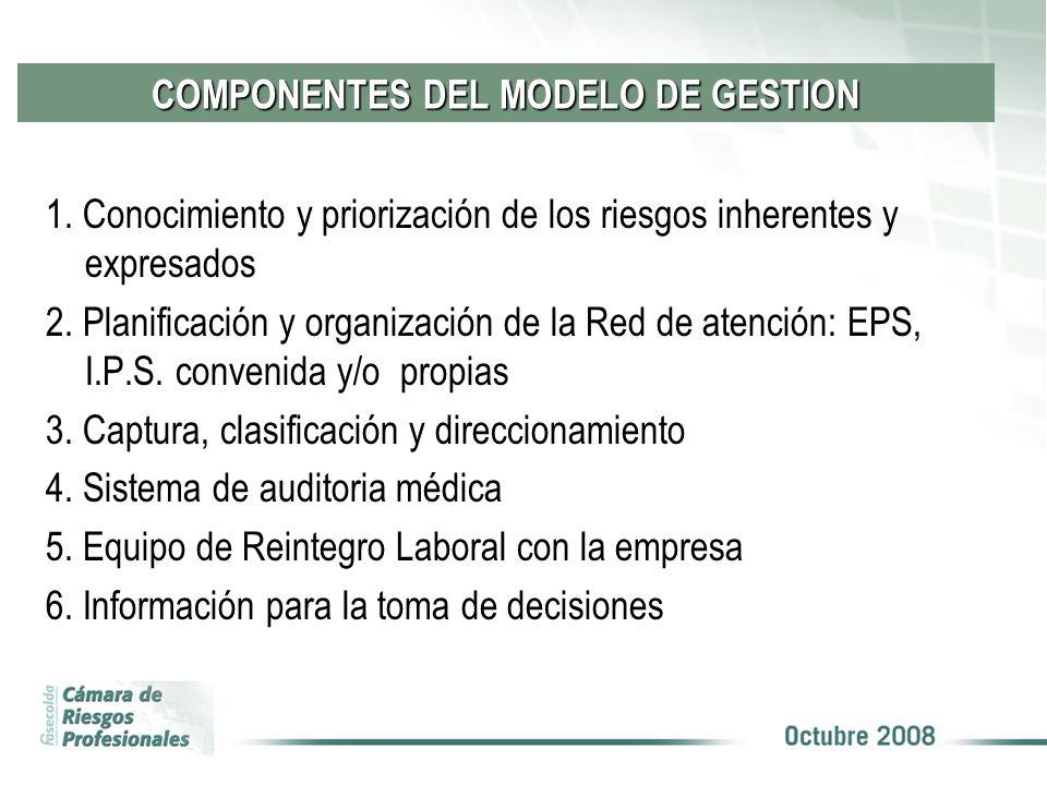 COMPONENTES DEL MODELO DE GESTION
