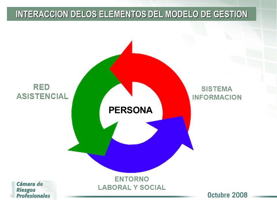 INTERACCION DELOS ELEMENTOS DEL MODELO DE GESTION