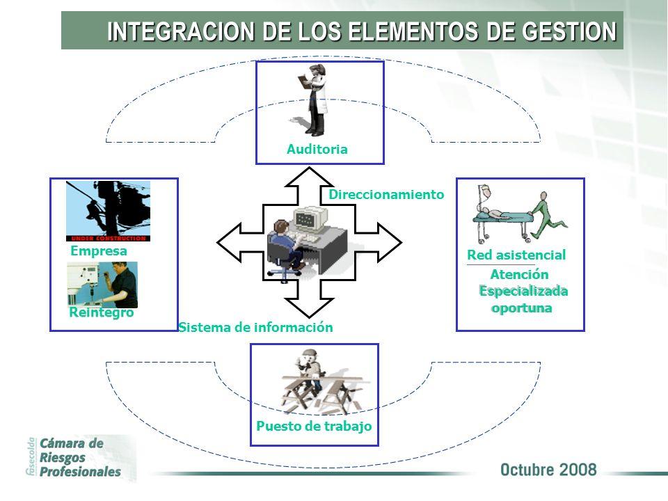 INTEGRACION DE LOS ELEMENTOS DE GESTION