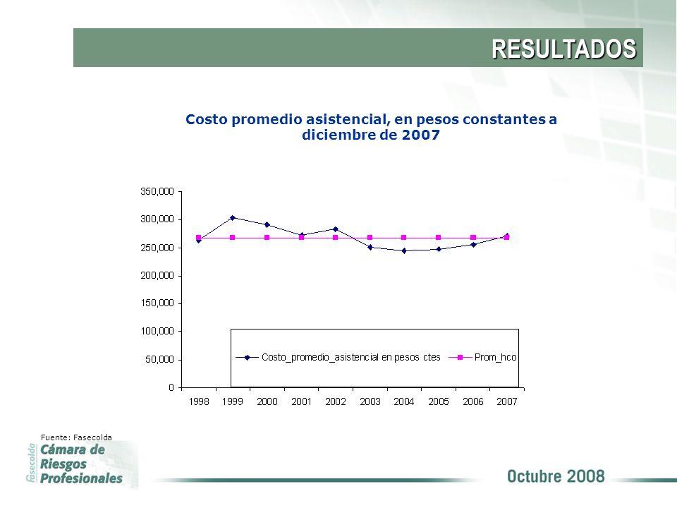 Costo promedio asistencial, en pesos constantes a diciembre de 2007