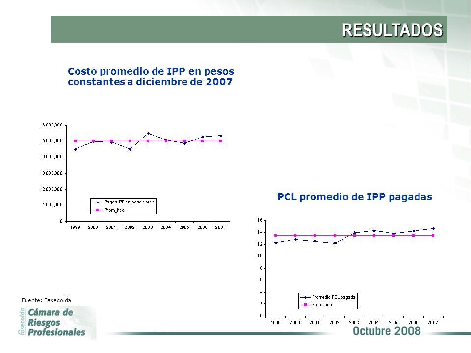 RESULTADOS Costo promedio de IPP en pesos constantes a diciembre de 2007. PCL promedio de IPP pagadas.