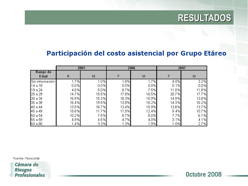 RESULTADOS Participación del costo asistencial por Grupo Etáreo