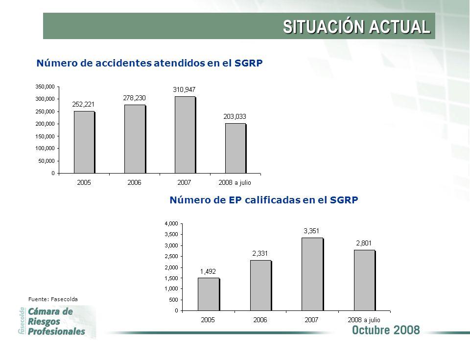 SITUACIÓN ACTUAL Número de accidentes atendidos en el SGRP