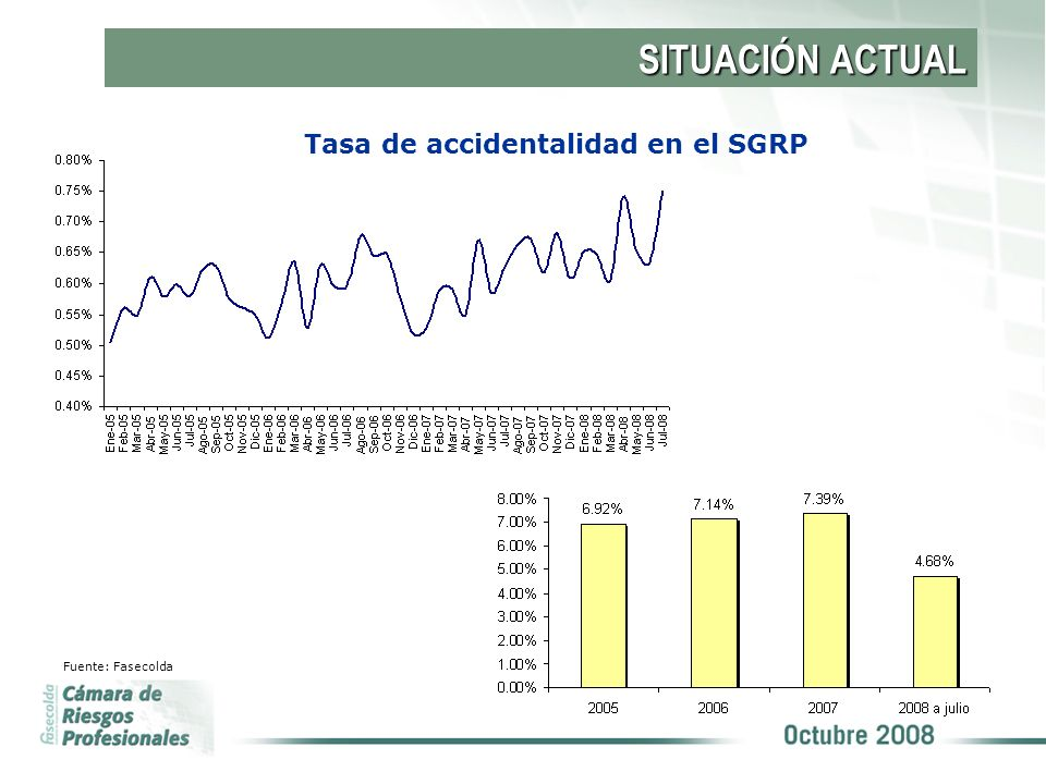 Tasa de accidentalidad en el SGRP