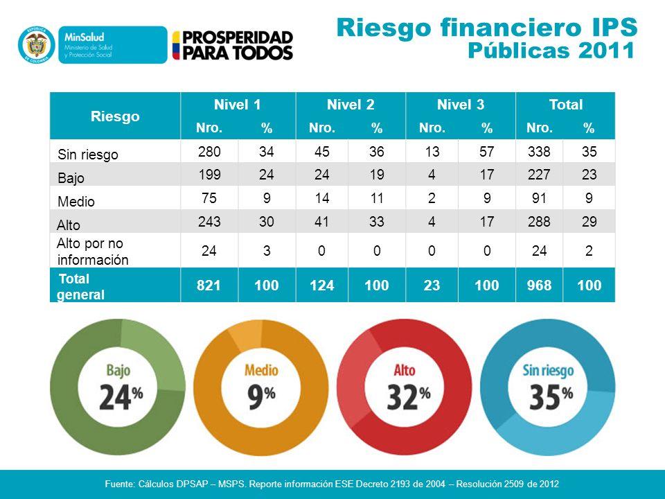 Riesgo financiero IPS Públicas 2011 Riesgo Nivel 1 Nivel 2 Nivel 3